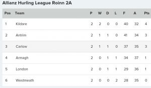 Kildare Hurlers top of the Div. 2A Allianz League Table