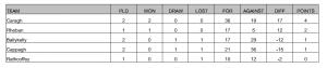 Tom Cross Junior Football Championship Round 2 Results