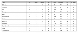 MD Sports Senior Football League Results