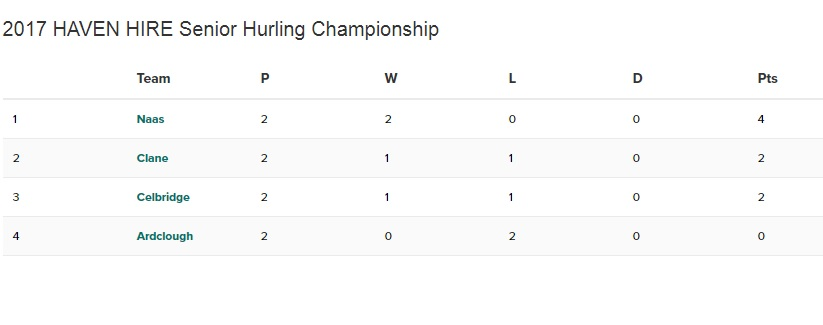 Round 3 of the Haven Hire Senior Hurling Championship
