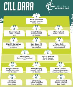 Team News: Kildare v Donegal