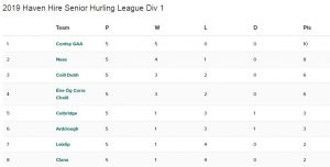 Haven Hire Hurling League Tables